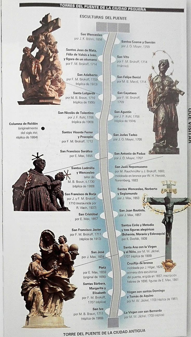 Mapa esculturas puente de Carlos de Praga